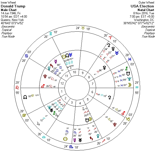 trump-natal-chart-with-election-transits